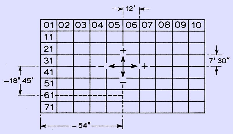 how to calculate latitude and longitude manually